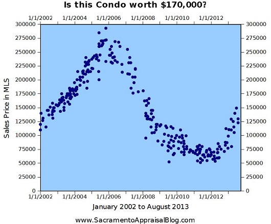 Is it worth 170K - by Sacramento Appraisal Blog