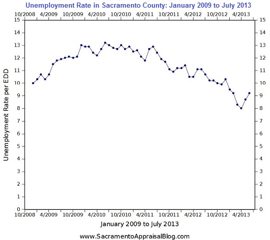 Unemployment Rate through July 2013 in Sacramento County - 530 - by Sacramento Appraisal Blog