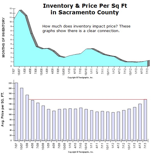 inventory and price in sacramento county
