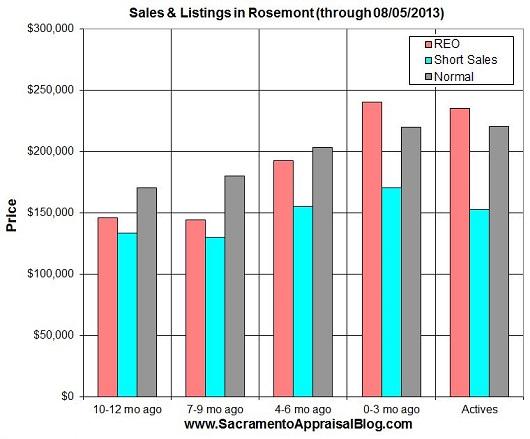 rosemont sales