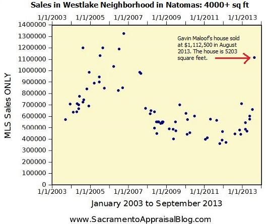 Westlake Natomas Sales History - by Sacramento Appraisal Blog