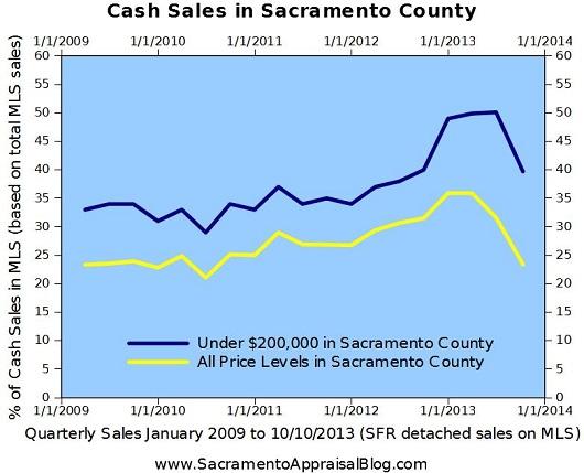 cash investor trends in sacramento - by home appraiser - sacramento appraisal blog