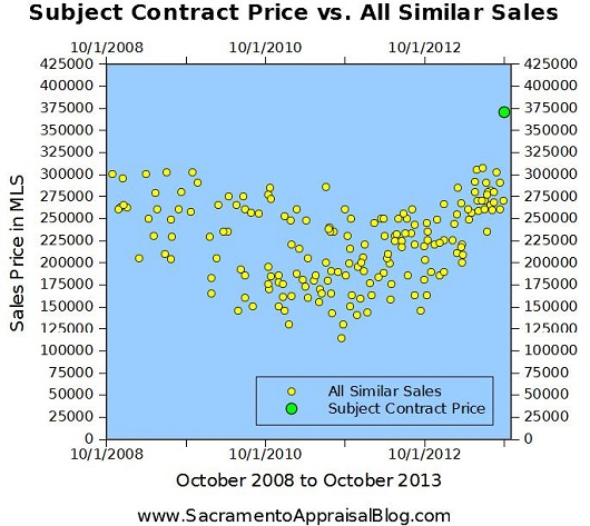 contract price vs similar sales - by sacramento real estate appraiser