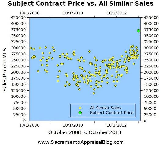 contract price vs similar sales - by sacramento real estate appraiser