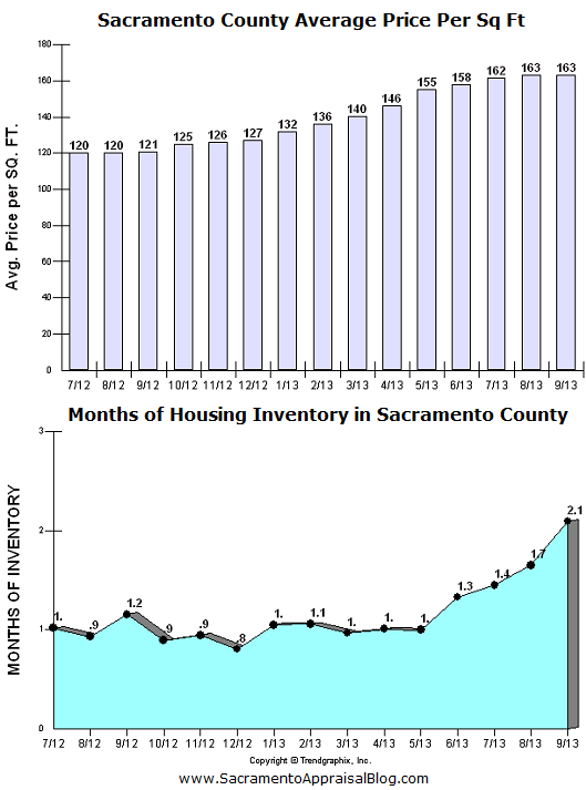 sacramento county median sales price levels - by sacramento real estate appraisal blog