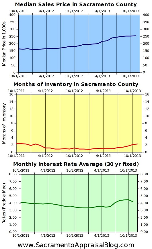 Sacramento real estate trends 2 - by sacramento appraisal blog