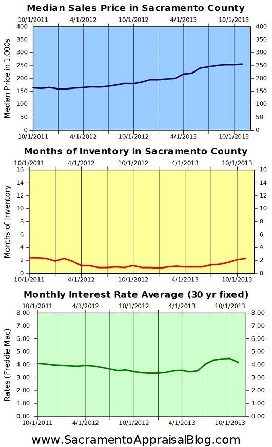 Sacramento real estate trends 2 - by sacramento appraisal blog