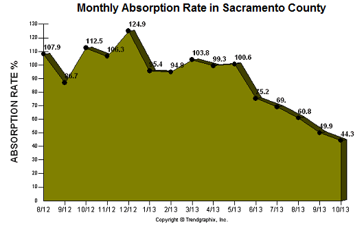 absorption rate in Sacramento county
