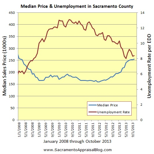 jobs and median sales price by sacramento appraisal blog 2