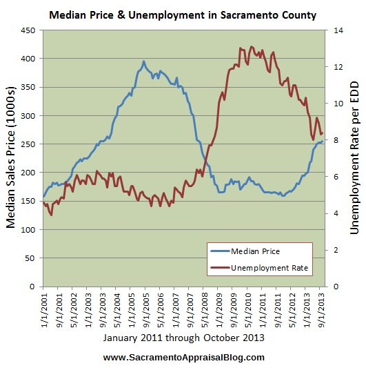 jobs and median sales price by sacramento appraisal blog
