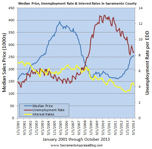 jobs interest rates and median sales price by sacramento appraisal blog