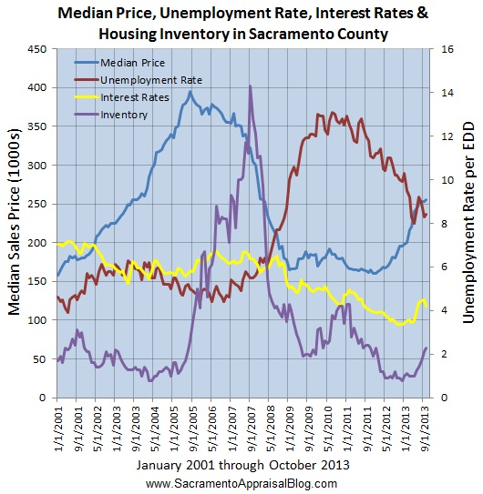 jobs interest rates inventory and median sales price since january 2001 to 2013 by sacramento appraisal blog
