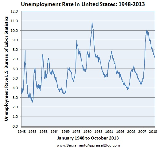 unemployment rate US 1948 to 2013 by sacramento appraisal blog