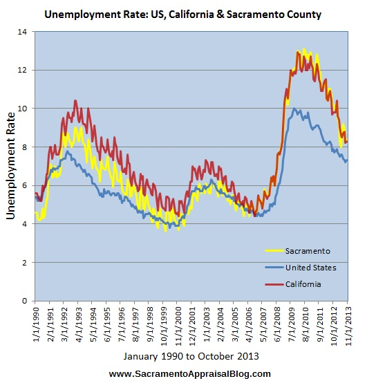 unemployment rate US CA Sacramento by sacramento appraisal blog