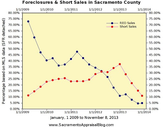 Foreclosures and Short Sales 2009 to 2013 in Sacramento County - by Sacramento Appraisal Blog