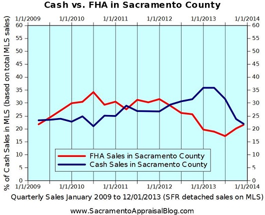 cash and FHA sales in Sacramento County - by Sacramento Appraisal Blog