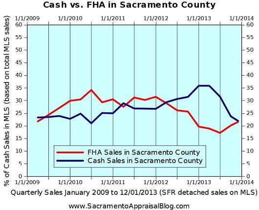 cash and FHA sales in Sacramento County - by Sacramento Appraisal Blog