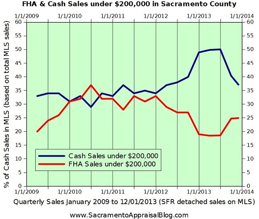 cash and FHA under 200K in Sacramento County - by Sacramento Appraisal Blog
