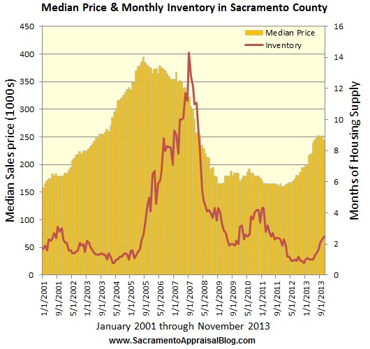 housing supply and median sales price by sacramento appraisal blog