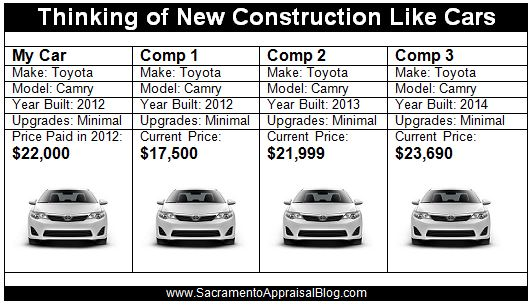 new construction and cars - by sacramento appraisal blog