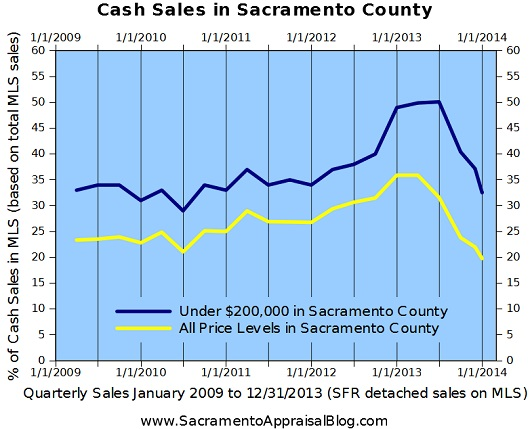 Cash Sales in Sacramento County - graph by Sacramento home appraiser
