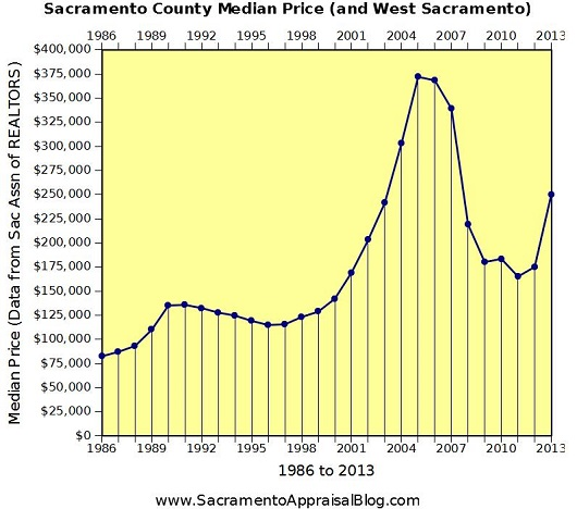 Median Sales Price in Sacramento - 1986 to 2013 a