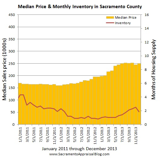 Sacramento market trends - graph by Sacramento real estate appraiser