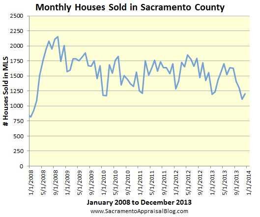 Sacramento market trends numbe rof houses sold since 2008 - graph by Sacramento home appraiser