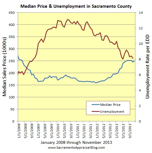Sacramento market trends unemployment and median price since 2008 - graph by Sacramento home appraiser