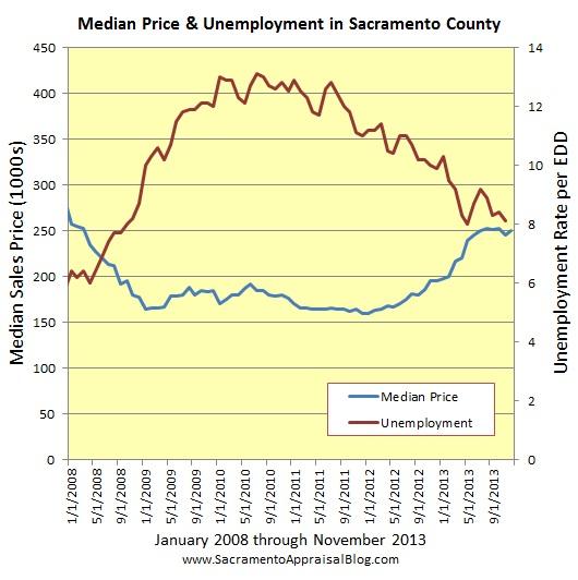 Sacramento market trends unemployment and median price since 2008 - graph by Sacramento home appraiser