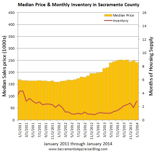 sacramento real estate market trend graph median price and inventory by sacramento appraisal blog