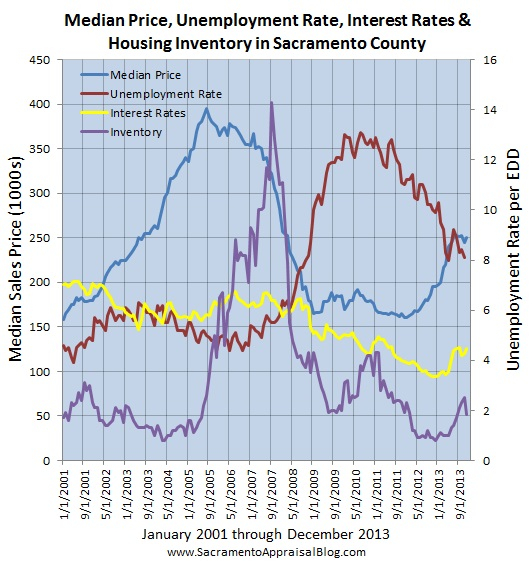 sacramento real estate trends - by sacramento home appraiser - 2