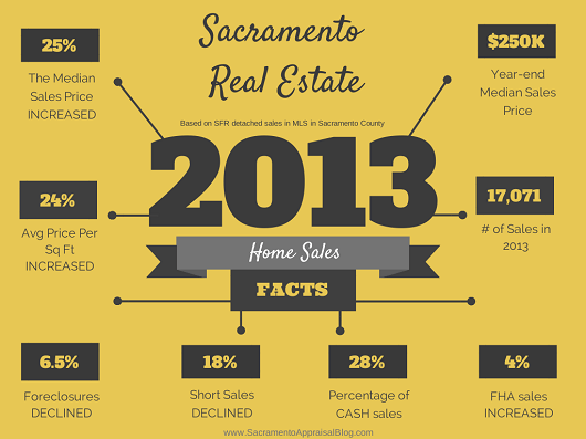 2013-Real-Estate-Recap-Sacramento-County-530