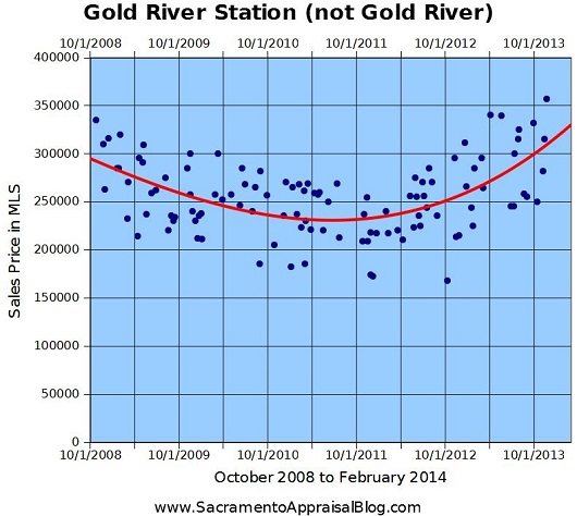 Gold River Station Sales