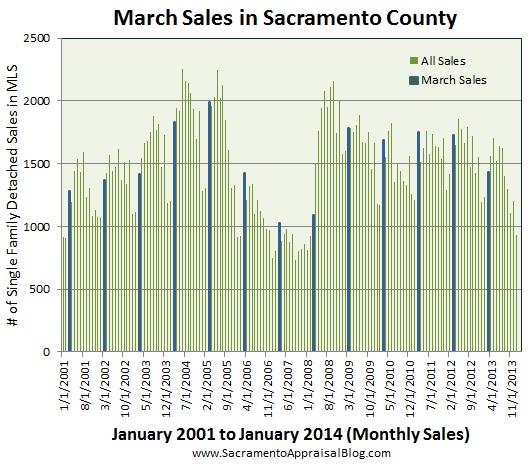 March sales in sacramento county by sacramento appraisal blog