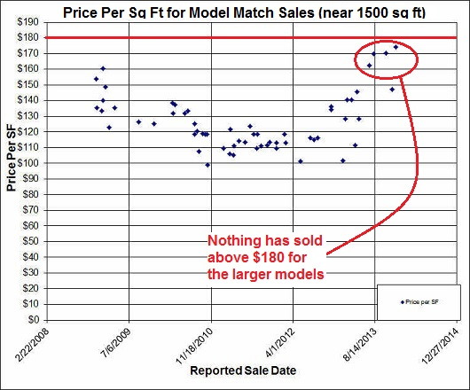 Price per sq ft in nhood model match sales