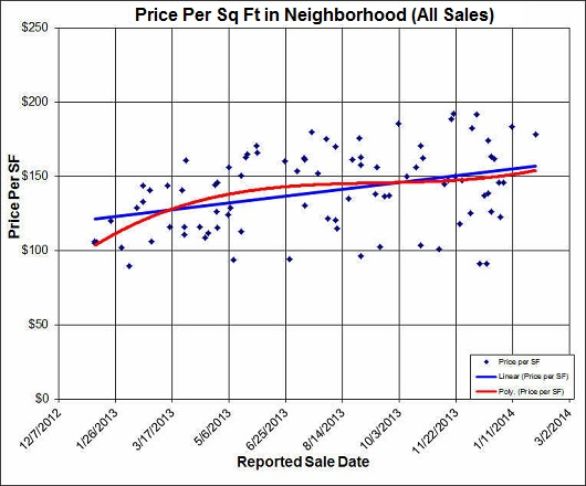 Price per sq ft in nhood