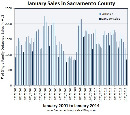 january sales - winter market - in sacramento county by sacramento appraisal blog