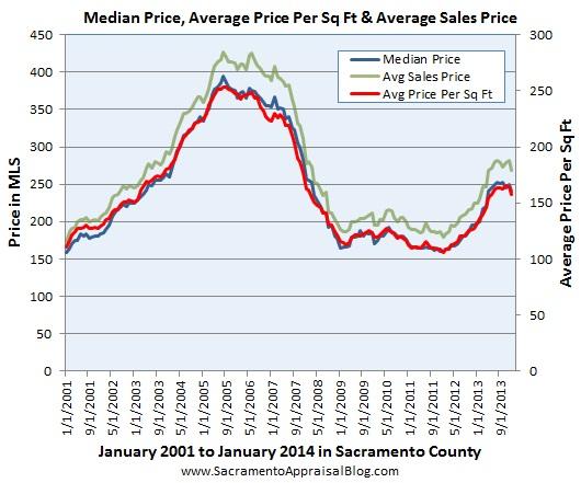 median price average price per sq ft average sales price in sacramento county by sacramento appraisal blog