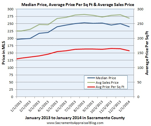 median price average price per sq ft average sales price in sacramento county since 2013 by sacramento appraisal blog