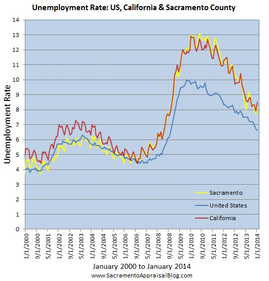 Unemployment rate US CA Sacramento 2000 to 2014 - graph by Sacramento home appraiser