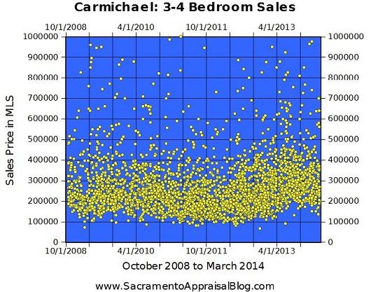 carmichael sales 3-4 bedrooms - 530