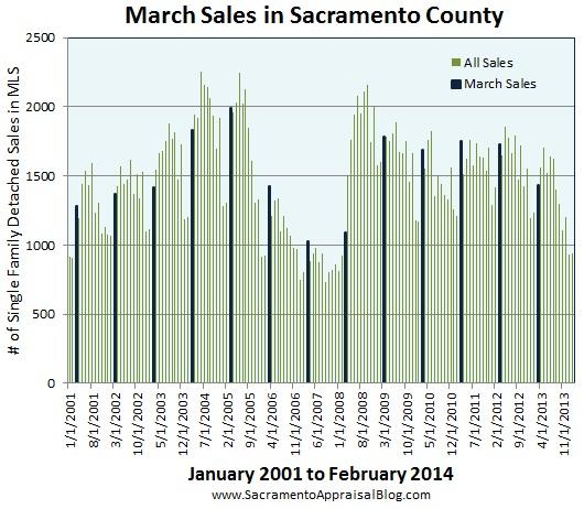 march sales in Sacramento