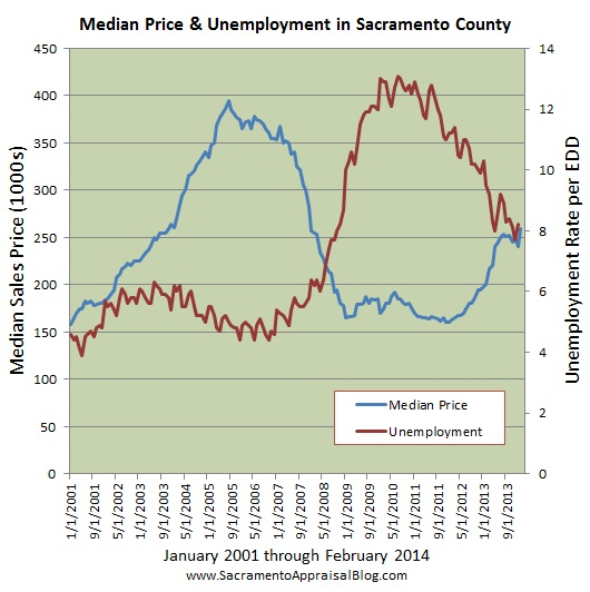 sacramento real estate market trend graph median price and unemployment since 2001 by sacramento appraisal blog