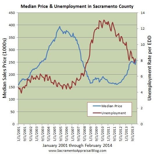 sacramento real estate market trend graph median price and unemployment since 2001 by sacramento appraisal blog