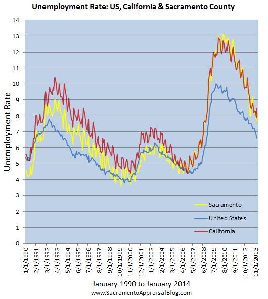 sacramento real estate market trend graph unemployment by sacramento appraisal blog