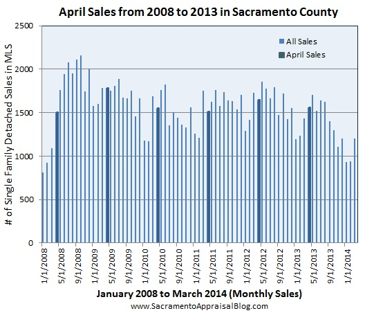 April Sales in Sacramento County 2 - by sacramento appraiser blog