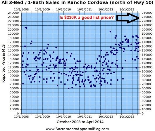 Rancho Cordova Example - trend graph of sales - by Sacramento Appraisal Blog