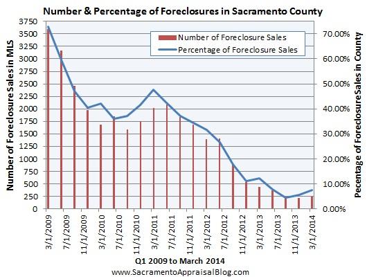 foreclosure in sacramento county by sacramento appraisal blog