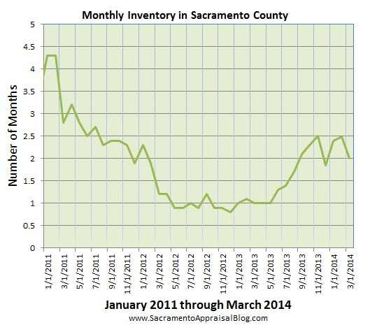 inventory since 2011 by sacramento appraisal blog